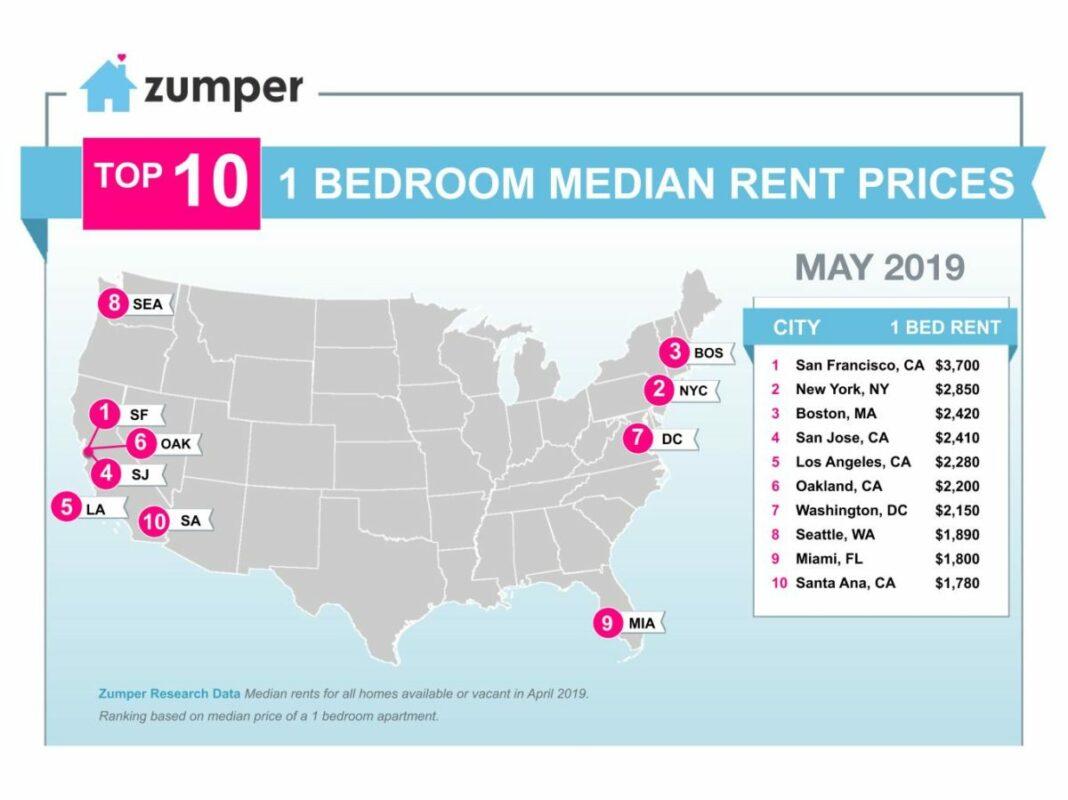 Zumper National Rent Report May 2019